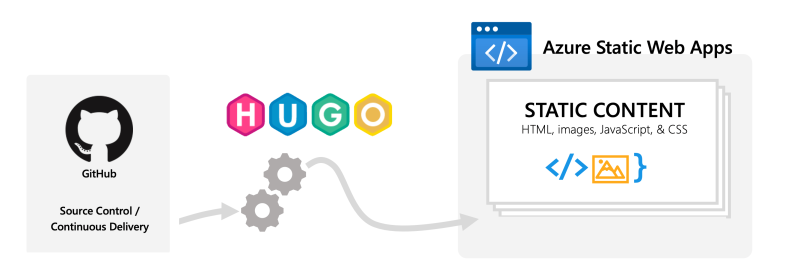Migration to Azure Static Web Apps