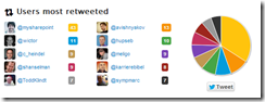 Users most retweeted