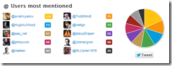 Users most mentioned